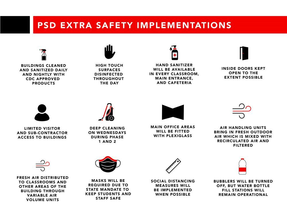 PSD Extra Safety Implementations
